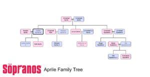 The Sopranos: Aprile Family Tree