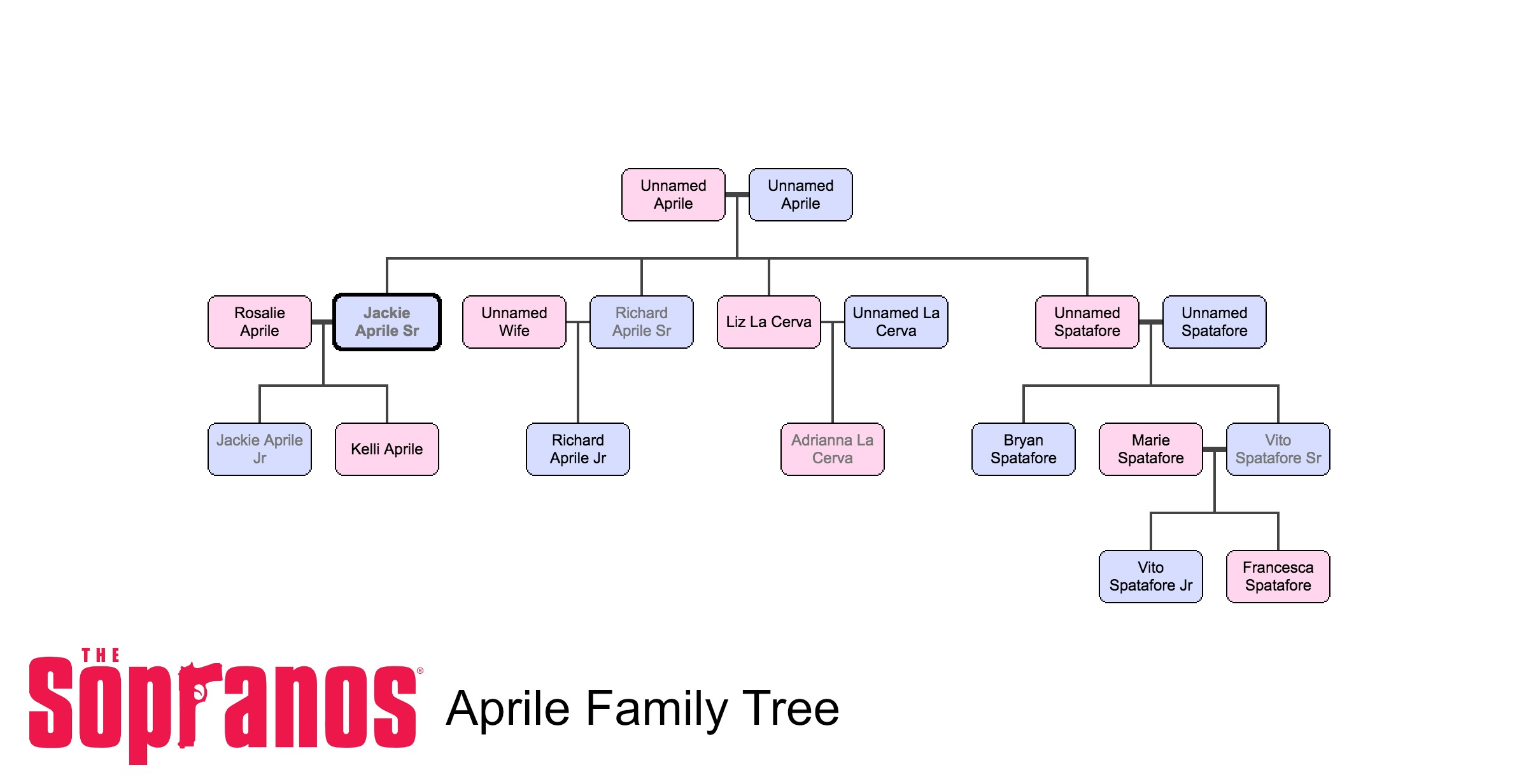 how to write a deceased person on a family tree