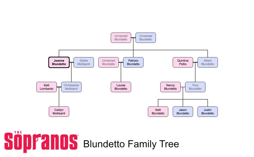 The Sopranos: The Blundetto Family Tree