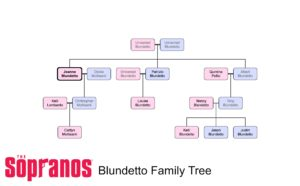 The Blundetto Family Tree