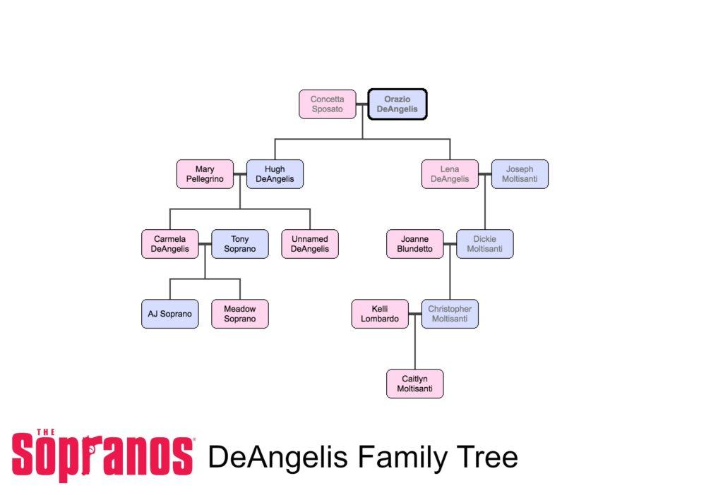 The Sopranos: The DenAngelis Family Tree