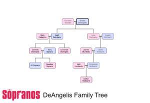 The DeAngelis Family Tree