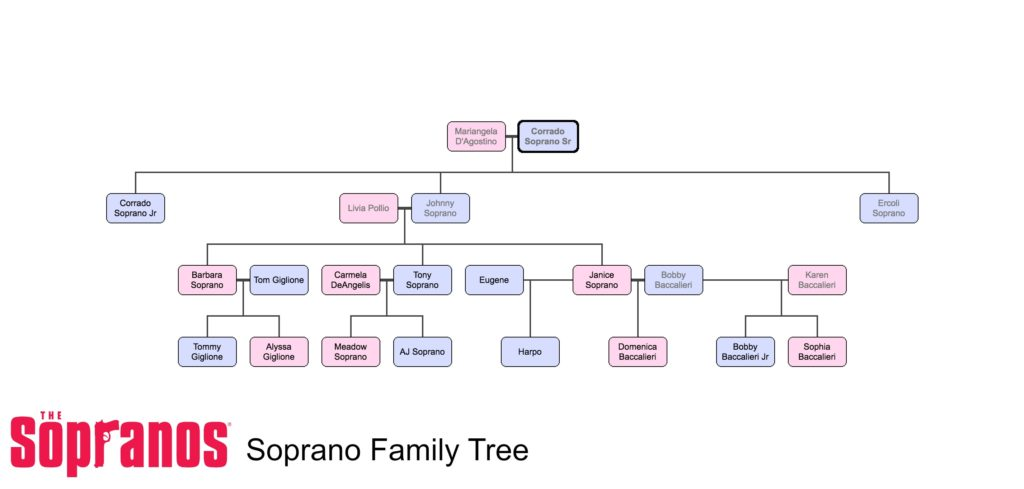 The Soprano Family Tree
