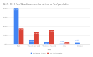 2010 - 2018_ % of New Haven murder victims vs. % of population