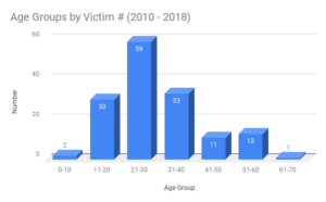 Homicide Victims by Age Groups in New Haven (2010 - 2018)