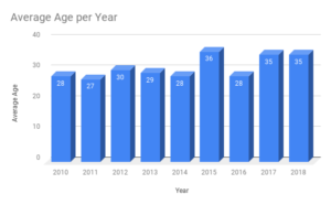 Average Age of Homicide Victim in New Haven(2010 - 2018)
