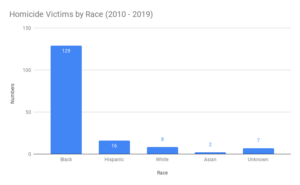 New Haven Homicide Victims by Race (2010 - 2019)