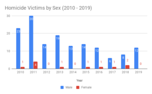 New Haven Homicide Victims by Sex (2010 - 2019)