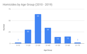 New Haven Homicides by Age Group (2010 - 2019)