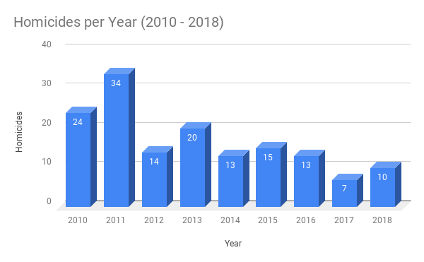 New Haven Homicides per Year (2010 - 2018)