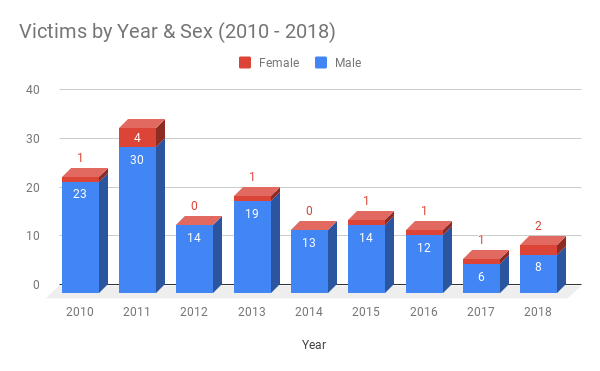 Murder Victims by Race in New Haven (2010 – 2018)
